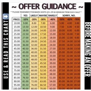 Other - Offer chart